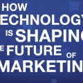 Future of Marketing