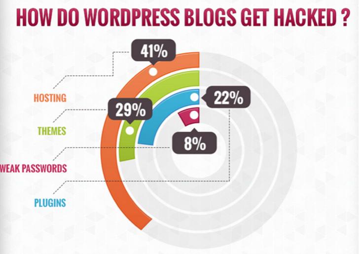 How WordPress Get Hacked