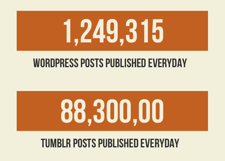 Wordpress and Tumblr Posts Published